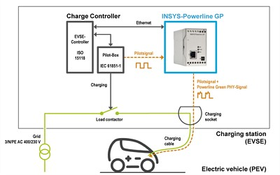 Industrial electrical car charging design 2