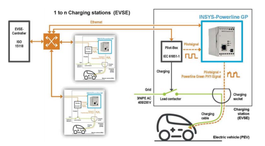 Industrial electrical car charging design